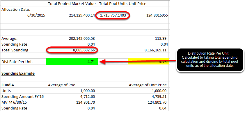 Then, the Distribution Rate is figured by taking the Total Spending and dividing by Total Pool Units.