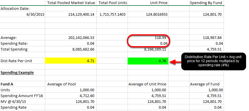 To show how the calculation will impact a single fund, Fundriver must first generate two calculations, figuring the average unit price for the 12 preceding periods and the distribution rate per unit.