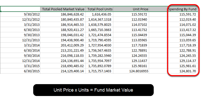In this example, the Spending by Fund column shows a fund's market value for each of the preceding 12 periods (quarters).  The fund market value is calculated in Fundriver by taking the Unit Price for a given period and multiplying by the number of units in each fund.