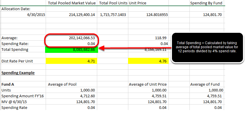 To show how the Average of Pool calculation will impact a single fund, Fundriver must complete several calculations. First, the total spending for the pool is calculated by taking the Total Pooled Market Value average and dividing by spend rate.