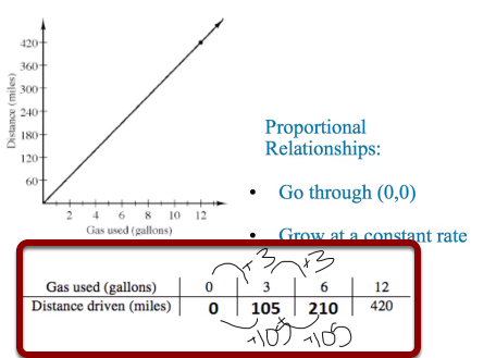 Proportional Relationships in a Data Table: