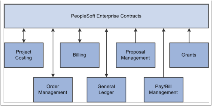 Peoplesoft enterprise contracts flow chart