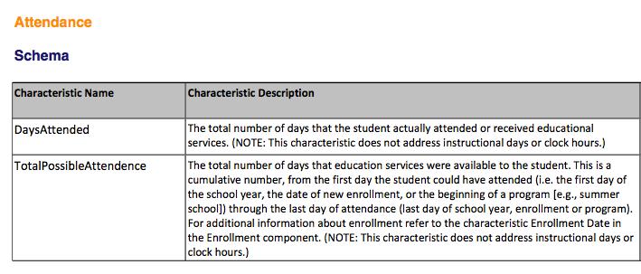 Attendance Component