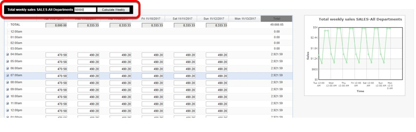 "Enter in a projected amount in the Total weekly sales box, and then select ""Calculate Weekly."""