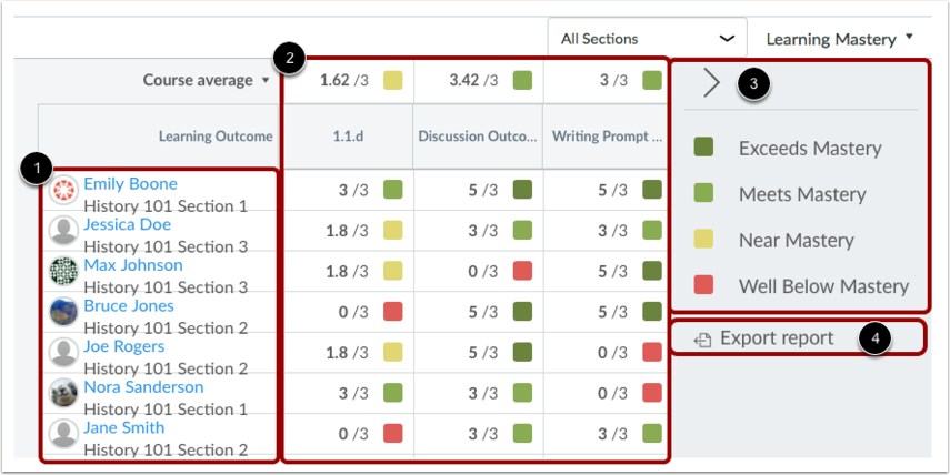 View Learning Mastery Gradebook