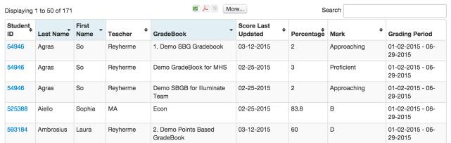 overview of admin gradebook reports illuminate education