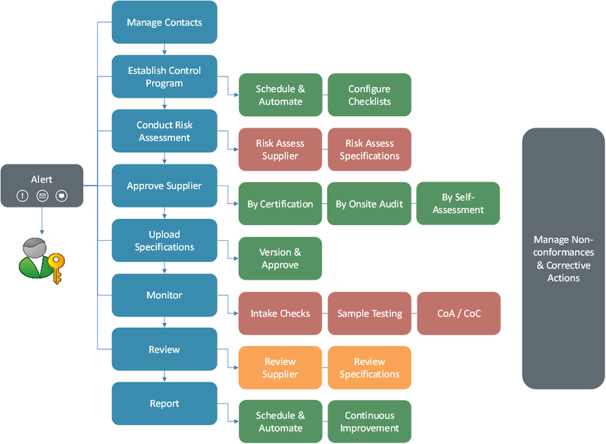 Supplier Control Workflow in Safefood 360
