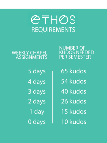 """Kudos"" Requirements"