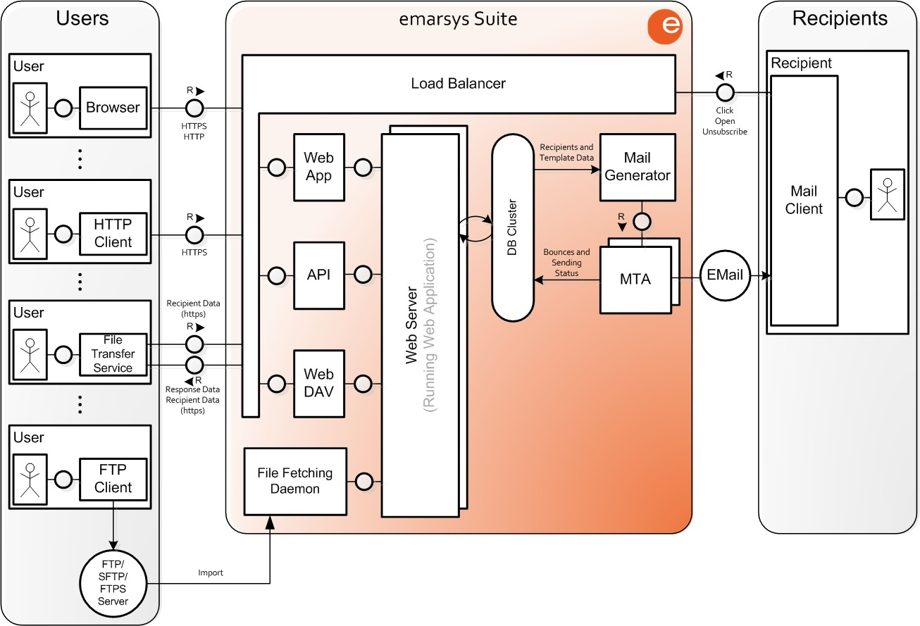 Emarsys System Architecture