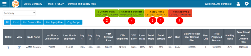 DemandCaster Demand and Supply Planning Progress Tool Bar