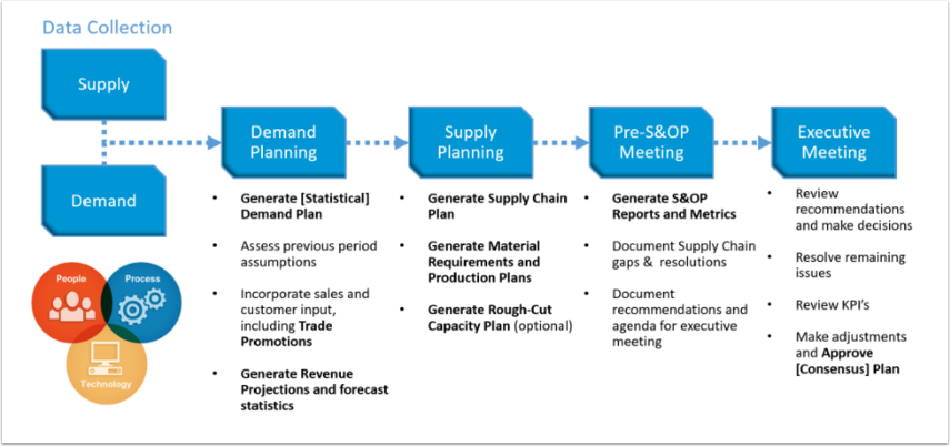 DemandCaster Sales and Operations Planning Process