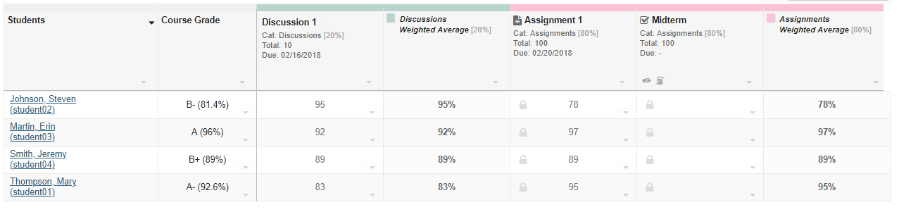 View gradebook items.