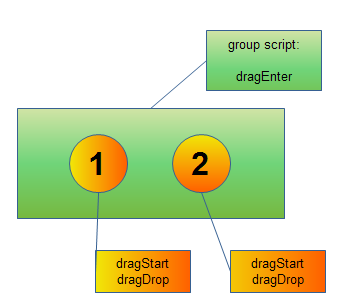 ...and the source control group arrangement