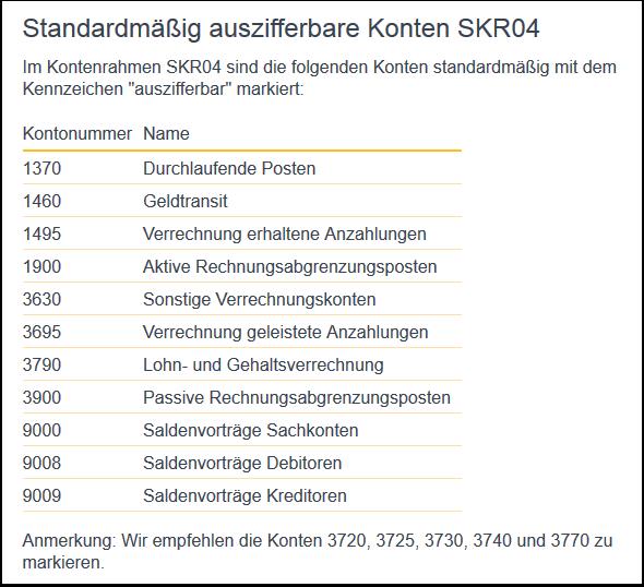Standardmäßig auszifferbare Konten SKR04