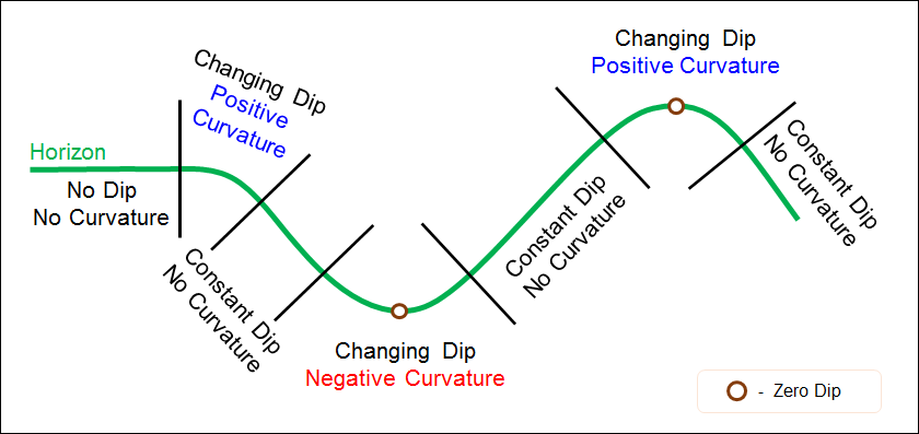 curvature and dips