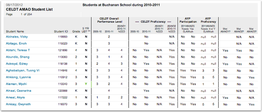 CELDT AMAO Student List Report