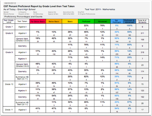 Percent Proficient Report by Grade Level and Test Taken