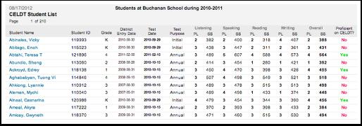 CELDT Student List Reports
