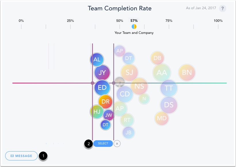 Team Completion Rate