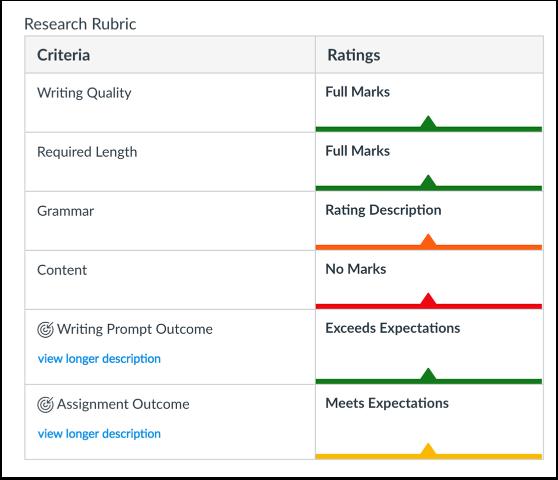 View Rubric Ratings