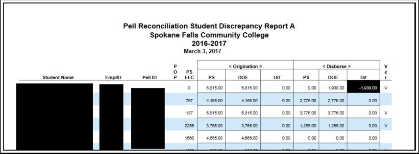 Pell Reconciliation Student Discrepany Report
