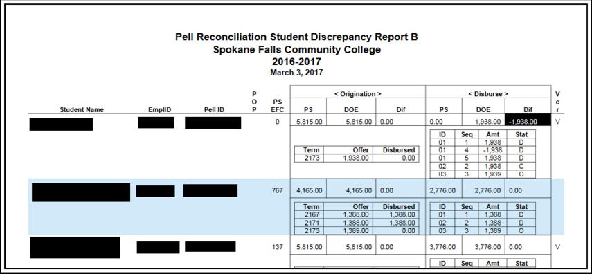 Discrepancy Report B Results