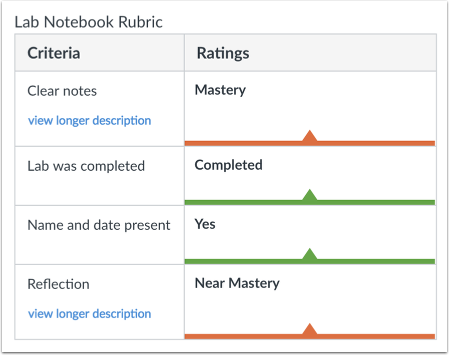 View Rubric Ratings