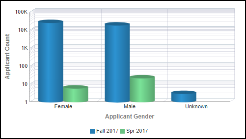 Gender Detail Right Chart