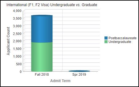 International Applicants Chart