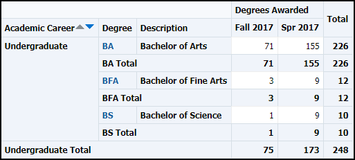 Degree Table Results
