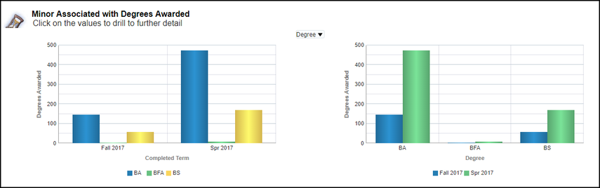 Minor Associated with Degrees Awarded charts
