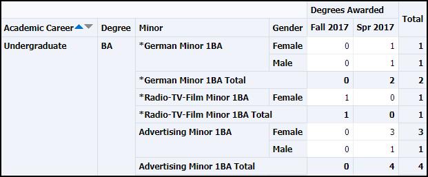 Gender Detail Table results