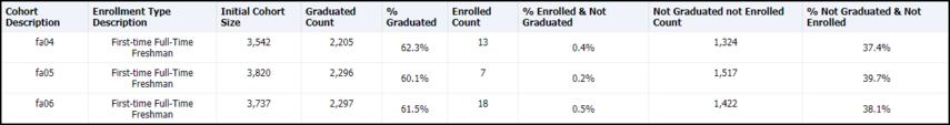 Cohort Comparison Table Results