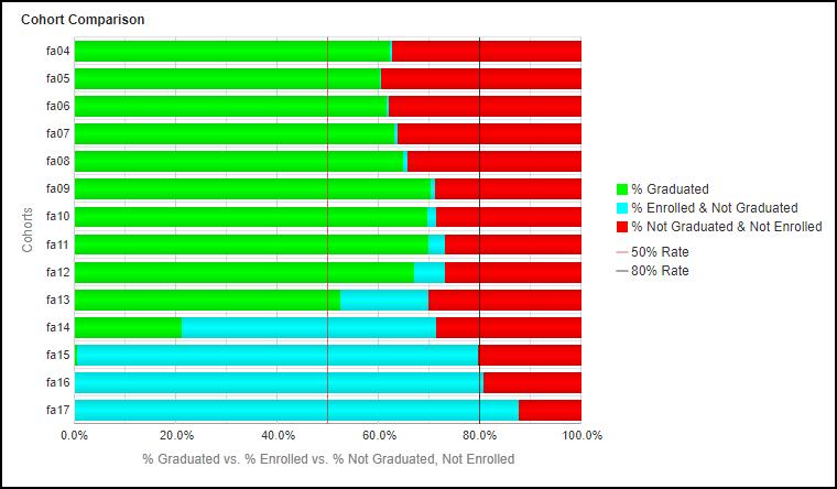 Cohort Comparison - College Chart