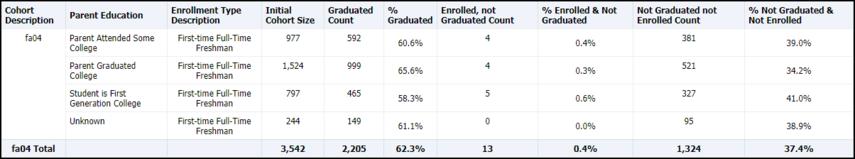 Cohort Comparison Parent Education Table Results