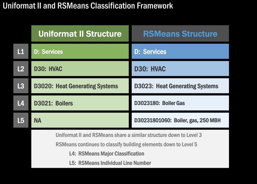 Uniformat II and RSMeans Classification Framework Levels 4 & 5 | FCA ...