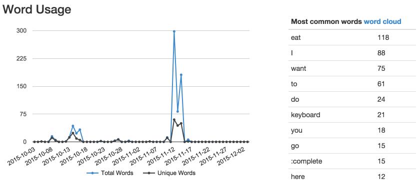 Word Usage