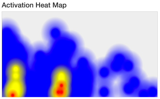 Activation Heat Map