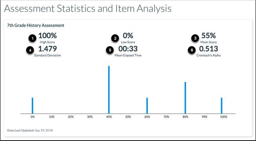 View Assessment Statistics