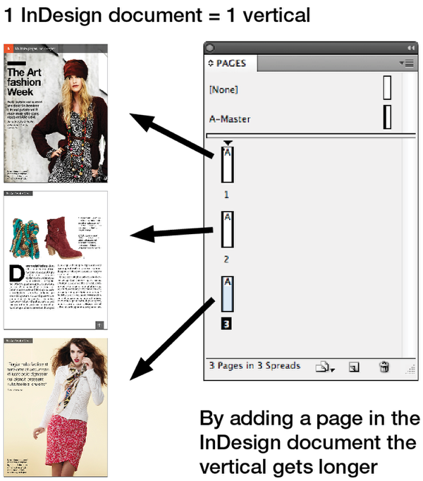 Use the Mag+ InDesign plugin to create Verticals.