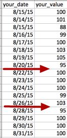 Use Case #1: Alert me when I'm missing data / Alert me on NULL's