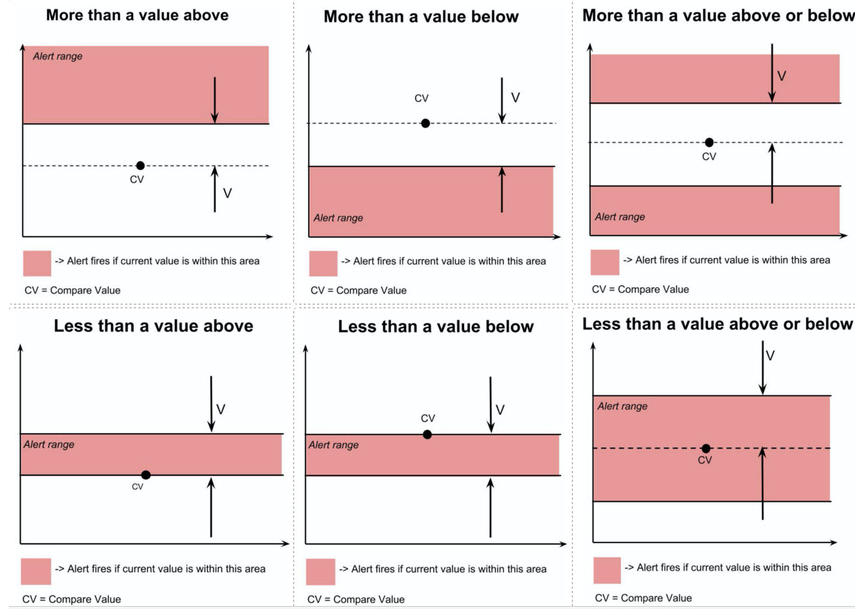 Average of Prior Values comparisons - all days in period