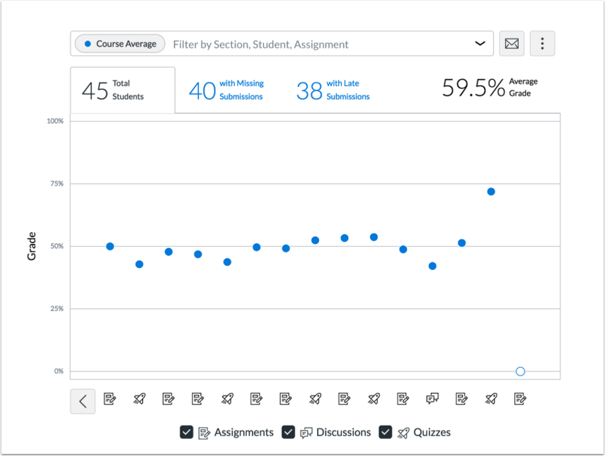 Course Average tab in Analytics Beta
