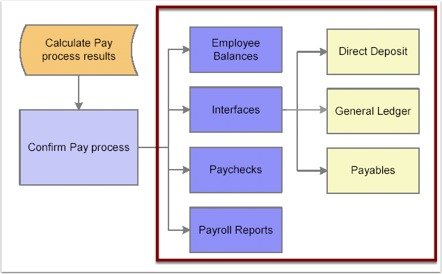 Confirm Pay process flow chart