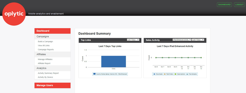Log into the Oplytic dashboard to see your data.