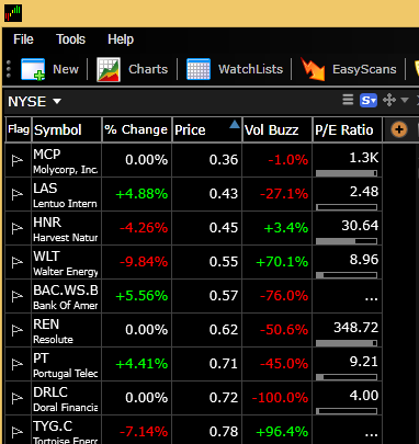 1. View the WatchList you would like to sort.