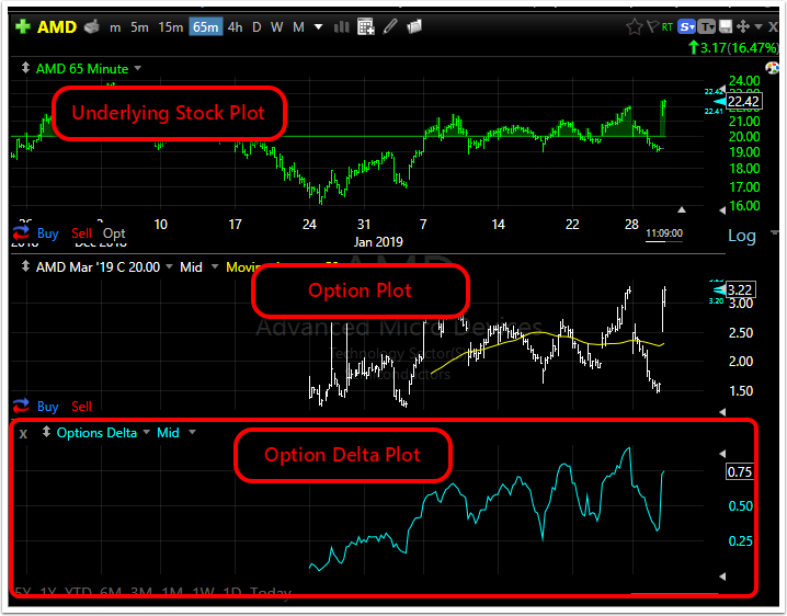 3. Most Indicators will be added to the bottom of your Chart Template.