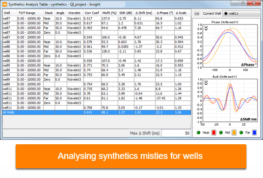 Analyse synthetics misties