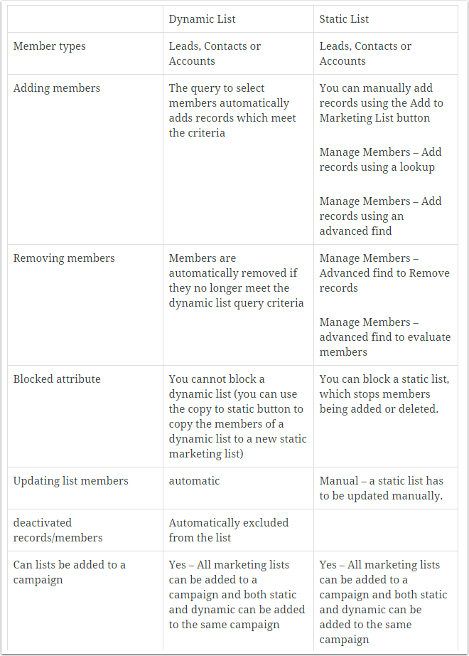 Differences between Static and Dynamic Marketing Lists
