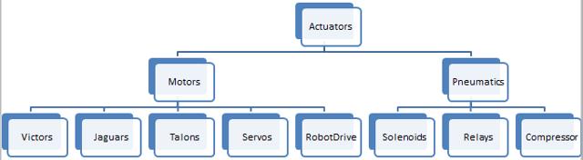 Types of actuators